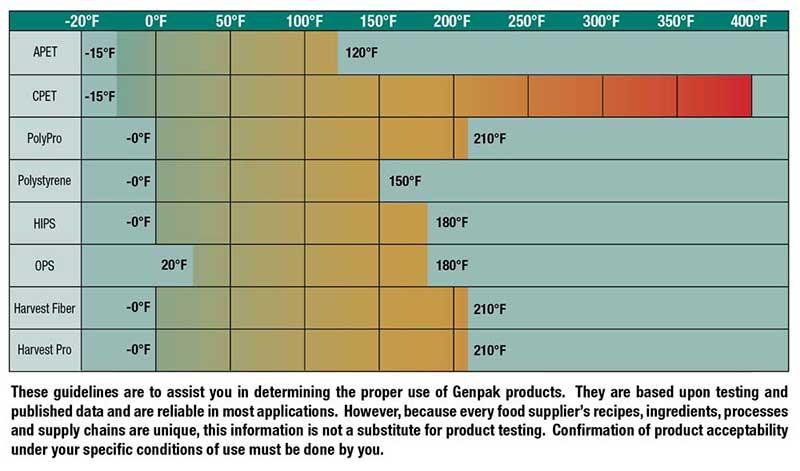 food temperature grid