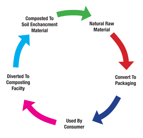 compost cycle of a food container