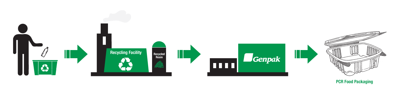 Post Consumer Recycling Process